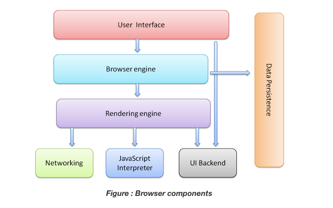 Browser Engine