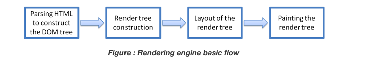 Browser rendering engine